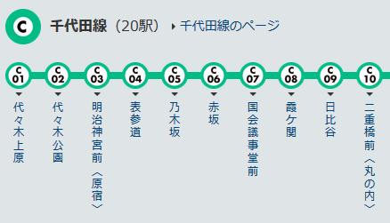 東京メトロ 千代田線 路線図